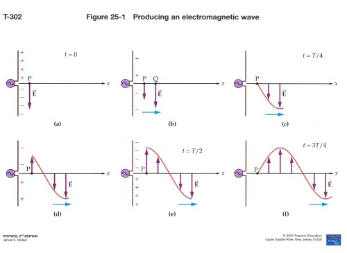 small resolution of  propagation of a wave