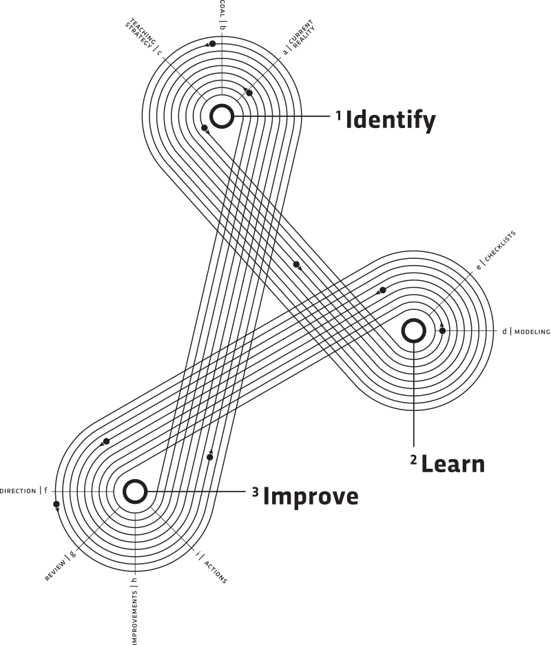 The Impact Cycle By Instructional Coaching Group All Rights
