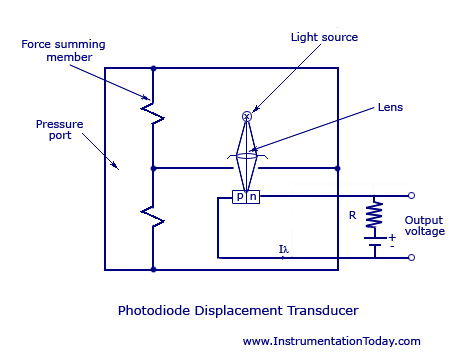 what is lvdt explain it with neat diagram customer satisfaction linear displacement transducer working types circuit diagrams photo diode