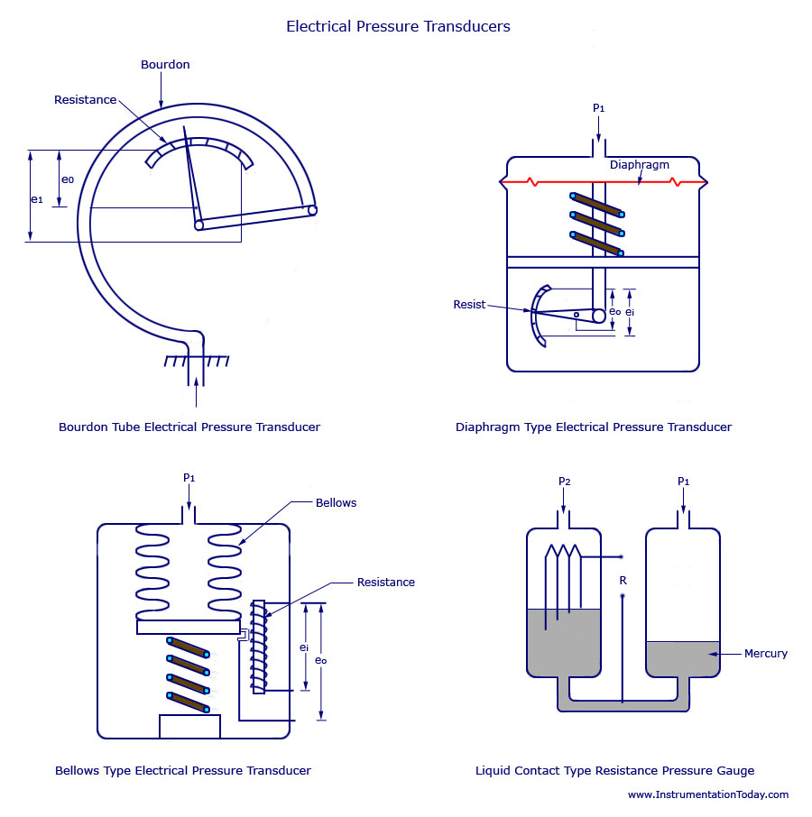 hight resolution of differential manometer diagram