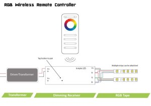 Wireless RGB controller for InStyle LED tapes | single zone