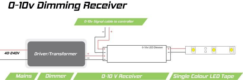 12v led lights wiring diagram 1992 ford ranger 0-10v dimmer-receiver module for leds | 8-amp, single-channel