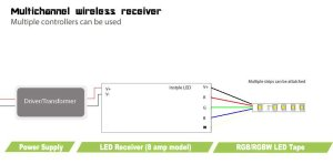 Multizone Receiver for LED Strip Lights (8 amps per channel)
