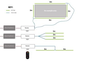 InStyle LED RGB Multizone controller Receivers