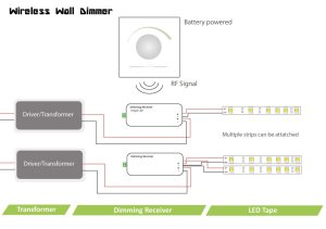 Single Channel Wireless LED Dimmer | Rotary wall controller