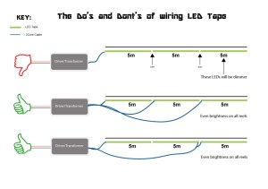 How to install LED tape – large projects