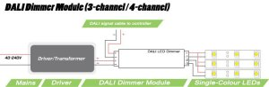 Multichannel DALI dimmer module | 4 x 5 amp output