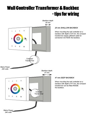 Singlezone wireless wallmounted controller for RGB LED tapes
