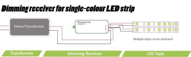 led wiring guide  how to connect striplights dimmers