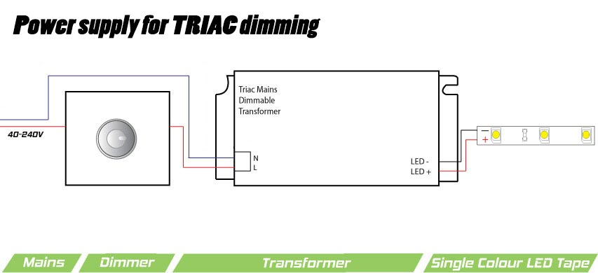 5050 led strip wiring diagram marine ignition switch guide how to connect striplights dimmers controls fig 7 power supply for triac dimming