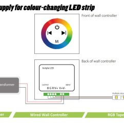 5050 Led Strip Wiring Diagram Electronic Door Lock Guide How To Connect Striplights Dimmers Controls Fig 4 Power Supply For Colour Changing