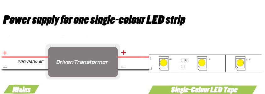 led strip light wiring diagram 3 phasen des motorischen lernens guide how to connect striplights dimmers controls wire the power supply for a single colour