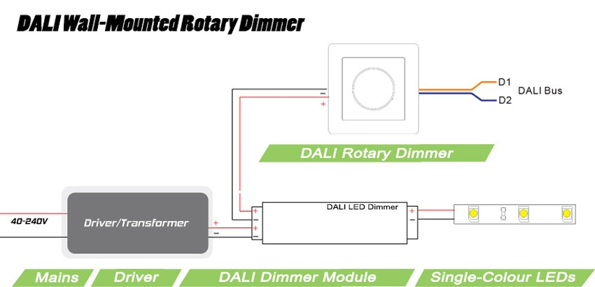 Dual Wall Switch Wiring Diagram Dali Wall Mounted Dimmer For Instyle Led Strip Lights