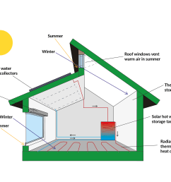 what is passive house a beginner s guide [ 2742 x 1767 Pixel ]