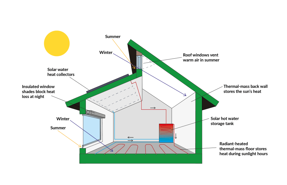 medium resolution of what is passive house a beginner s guide