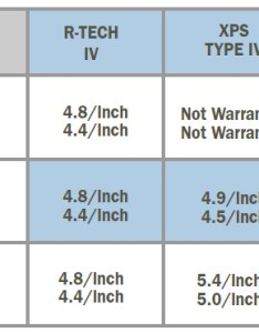 value comparison also product feature tech insulated tilt up wall insulfoam rh