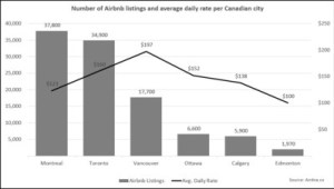 Number of Airbnb listings and average daily rate per Canadian city. (Square One Insurance Services Inc.)