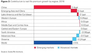 Figure 3: Contribution to real life premium growth by region, 2016