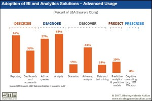 Adoption of BI and Analytics Solutions (SMA)