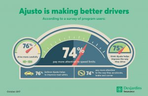 2017 Ajusto survey: The Desjardins program is making better drivers