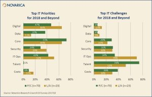 Top IT Priorities and Challenges for 2018 and Beyond