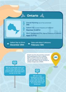 Allstate Canada Safe Driving Study 2017: Ontario findings