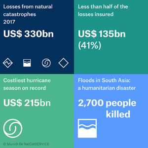 2017 natural catastrophe losses review: Munich Re