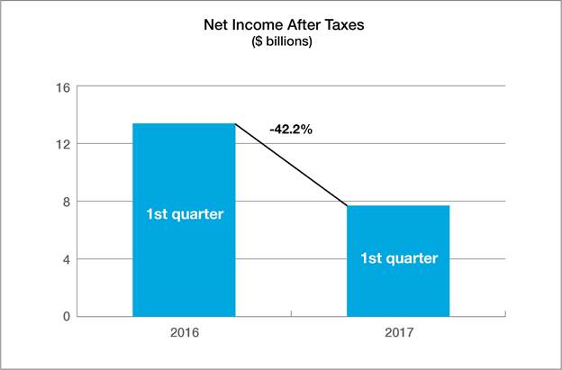 Net income after taxes (Property/Casualty Insurance Results: First-Quarter 2017, ISO & PCI)
