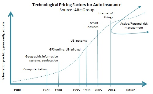 Technologyical pricing factors for auto insurance
