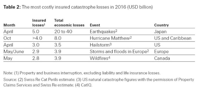 Table 2: The most costly insured catastrophe losses in 2016