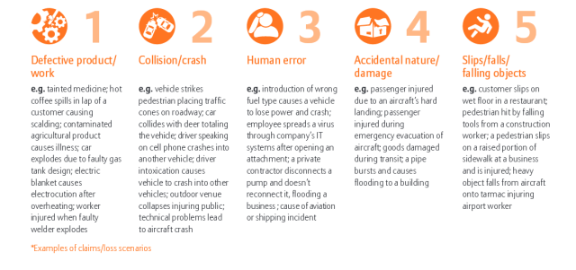 Top 10 causes of liability loss by total value of claims, #1-5