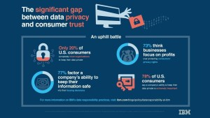 """A new online survey, conducted by the Harris Poll on behalf of IBM, found deepening consumer anxiety over data privacy and security. In the poll, 78 percent of U.S. respondents say a company's ability to keep their data private is """"extremely important"""" and only 20 percent """"completely trust"""" organizations they interact with to maintain the privacy of their data. The poll underscores the public's view of the obligation that organizations have to handle data responsibly and protect it from hackers. (IBM)"""