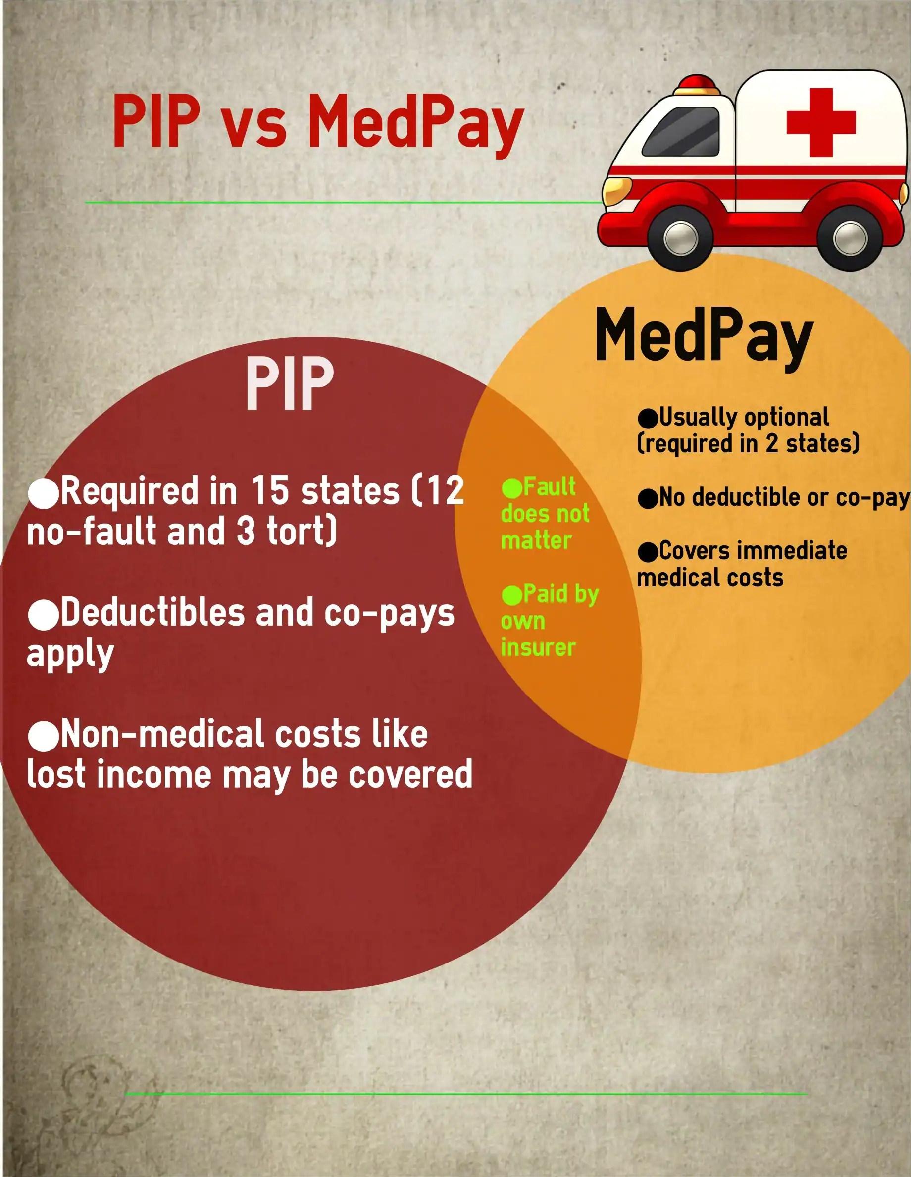 Pip Vs Medpay Insurance Coverage
