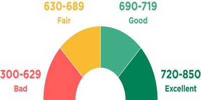 Does Car Insurance Affect Credit Score?