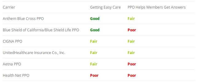 United Healthcare Receives Fair Ratings in California