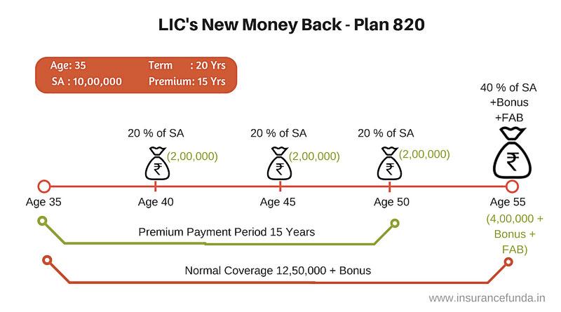 LIC New Money Back Plans 820 and 821 Benefit illustration