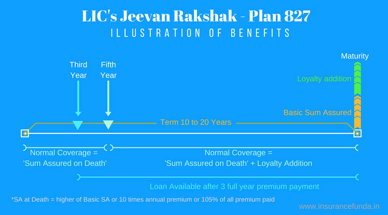 LIC Jeevan Rakshak 827 Benefit illustration