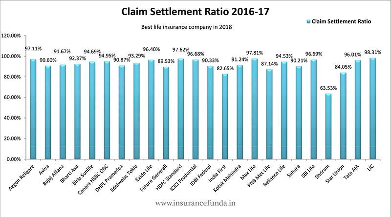 Claim settlement ratio 2016 17 percentage of death claim settled