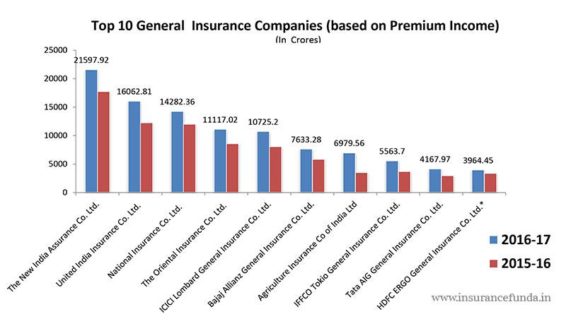 Top general insurance companies in 2018