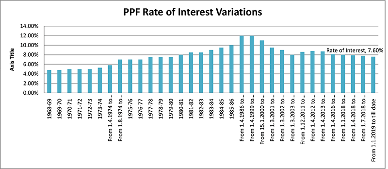 PPF Interest rate variation since inception