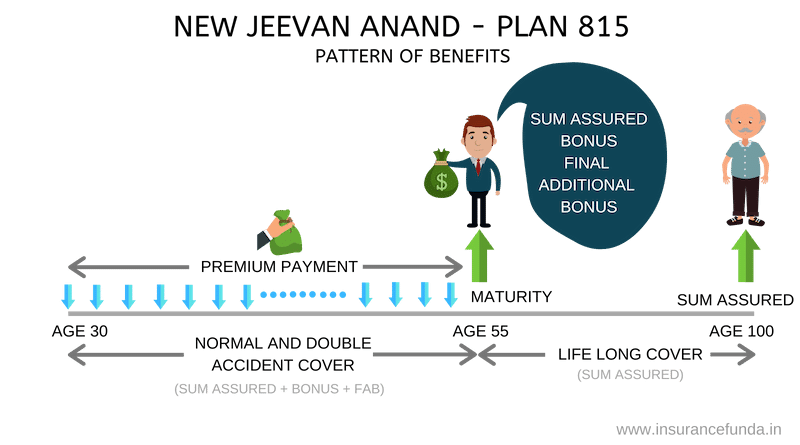 New Jeevan Anand Plan 815 Benefit Pattern