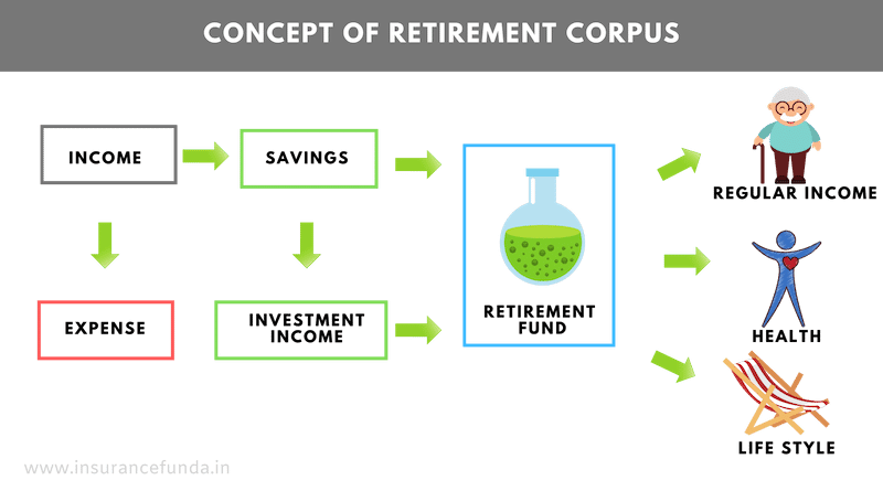 Concept of retirement corpus