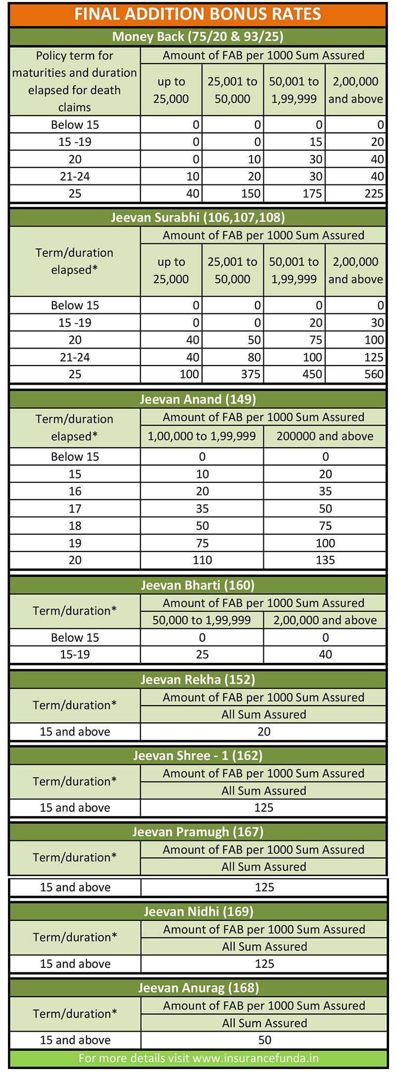 Final addition bonus rates popular plans of LIC