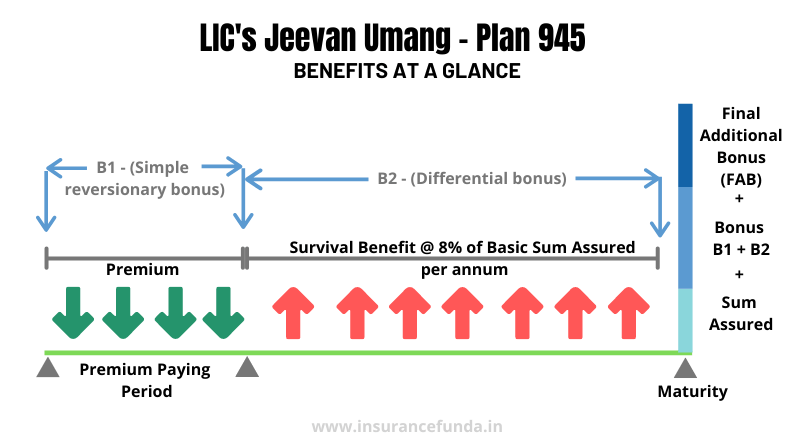 Jeevan Umang - Benefits at a glance