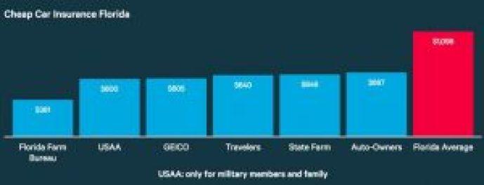 Cheapest Car Insurance Companies in Florida