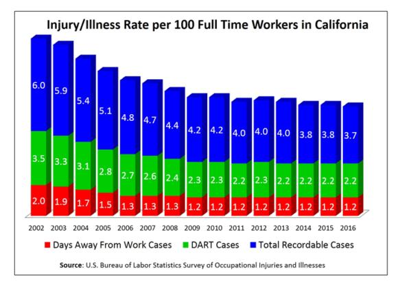 DIR Nonfatal Worker Injuries Graphic 580x419 - California's Nonfatal Worker Injuries Remained Steady in 2016