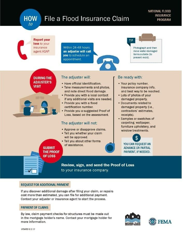 Flood Insurance How It Works What It Costs And Who Needs It