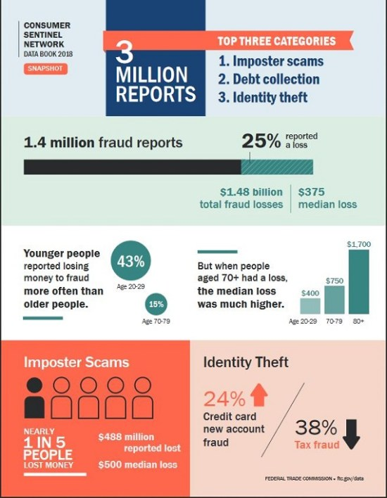 consumer fraud infographic