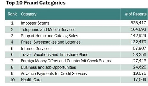 chart- top 10 fraud categories