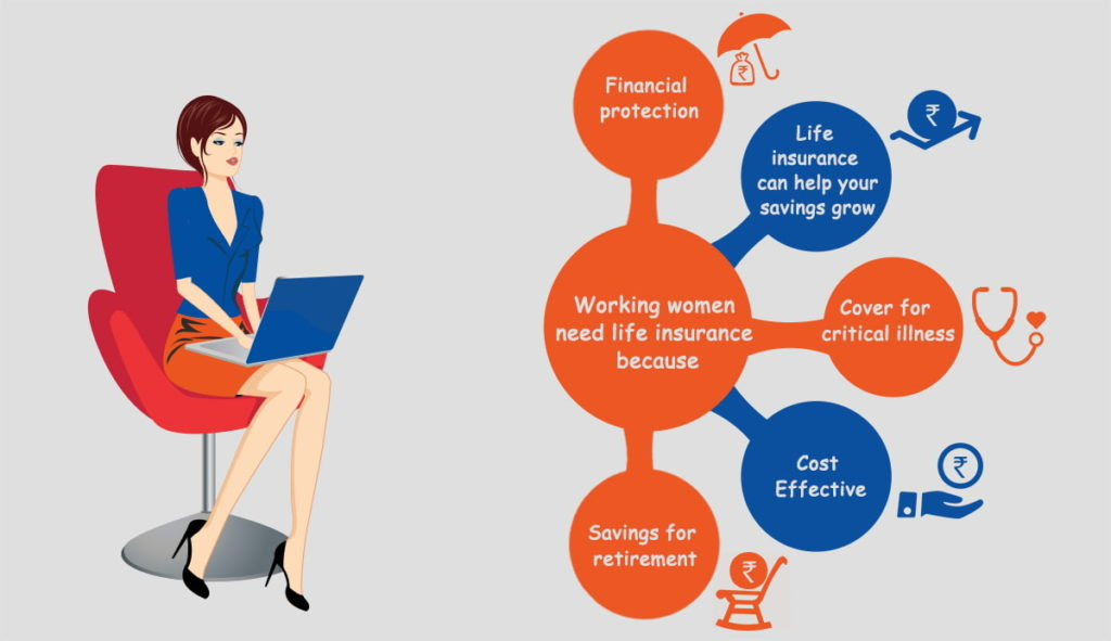 why working woman need life insurance petra insurance